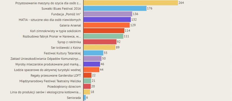 Podlaska Marka Konsumentów – cząstkowe wyniki głosowania
